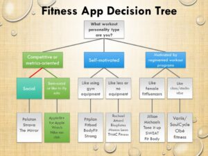 Fitness App Decision Tree